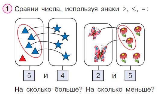 составь и реши круговые примеры 1 класс